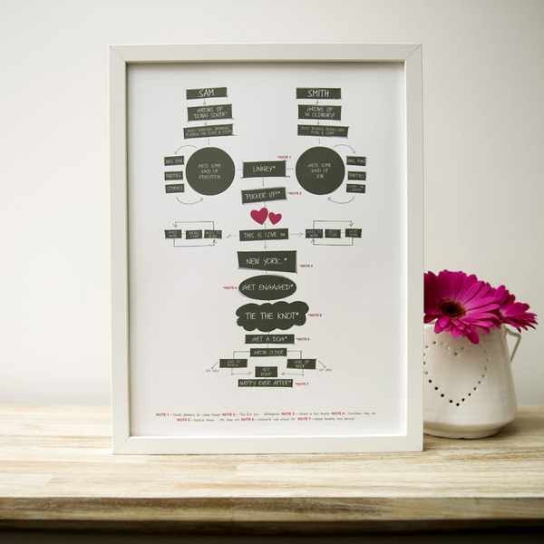 The Story of Us Print by Illustries