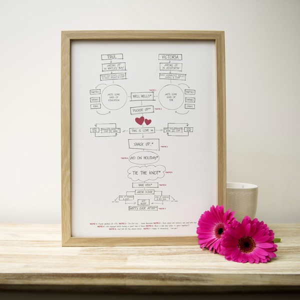 The Story of Us Print with Oak Effect Frame