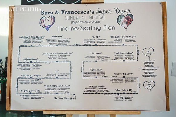 Relationship timeline wedding table plan